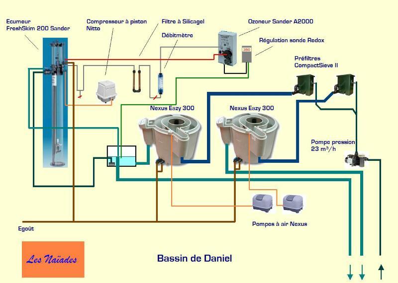 Schema filtration piscine images for Filtration de bassin