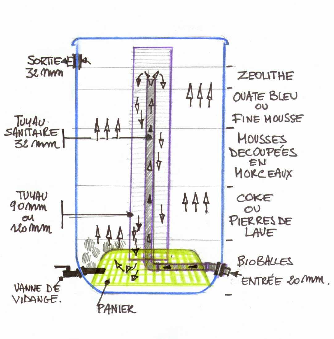 Filtre bidon for Fabriquer un filtre pour bassin